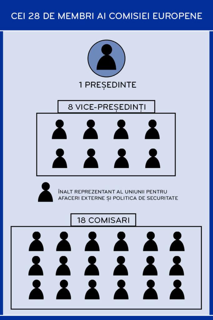 Infografic cu membrii de la Comisia Europeană și președintele